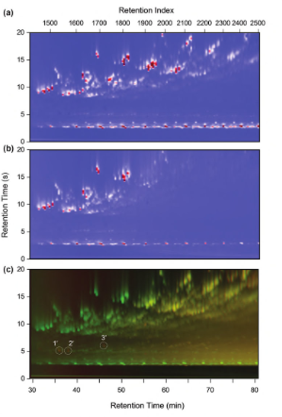 Figure 2 – GCxGC contour chromatogram (a) difference chromatogram (b) ratio chromatogram (c) addition chromatogram. Peak intensities in (a) and (b) are colour coded from white to red (most abundant). For plot (c) all peaks present at day 12 are assigned green; peaks from day 170 are assigned red; compounds present in both are assigned yellow.