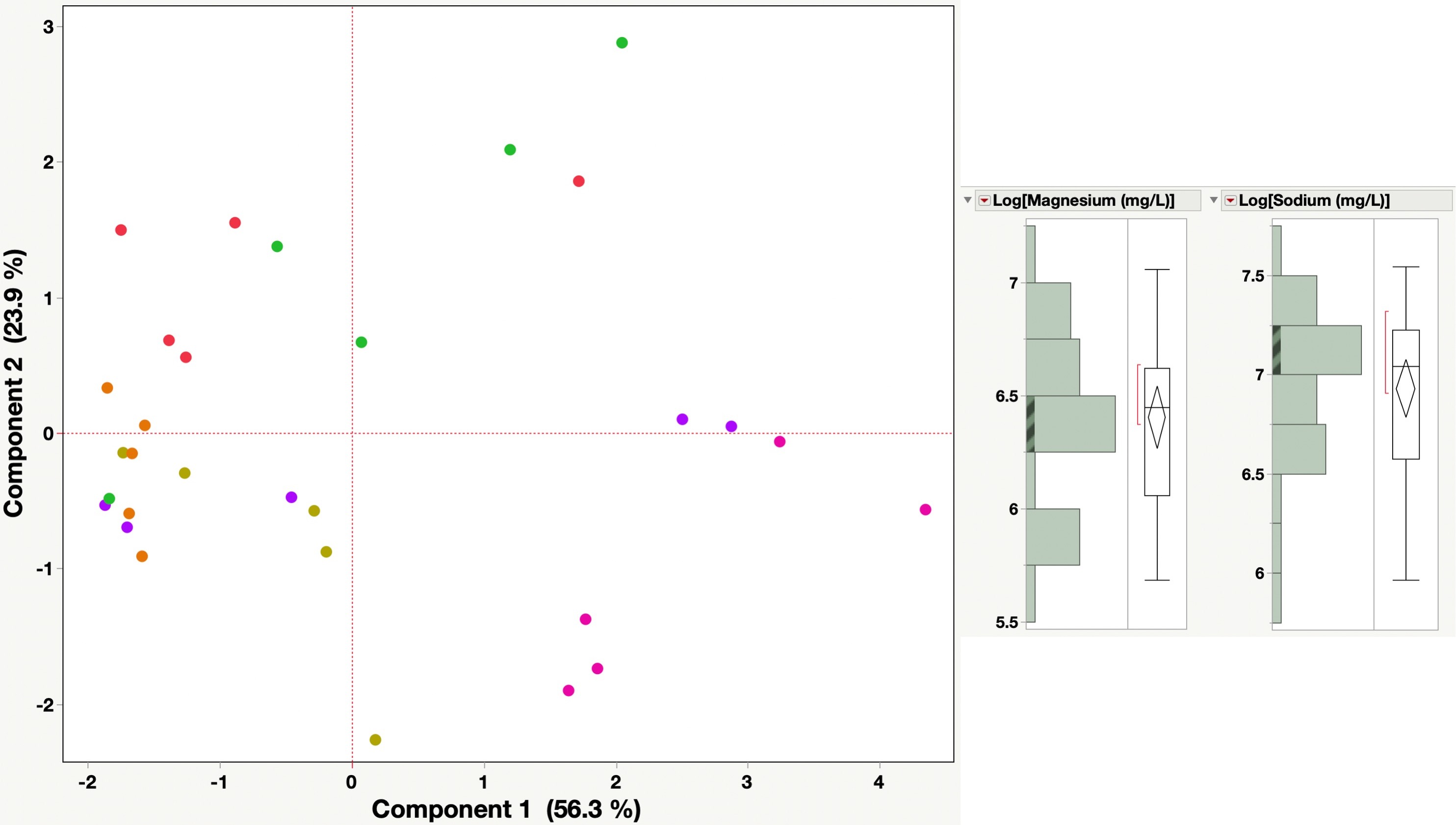 Principal component analysis PCA salinity fixed with distributions