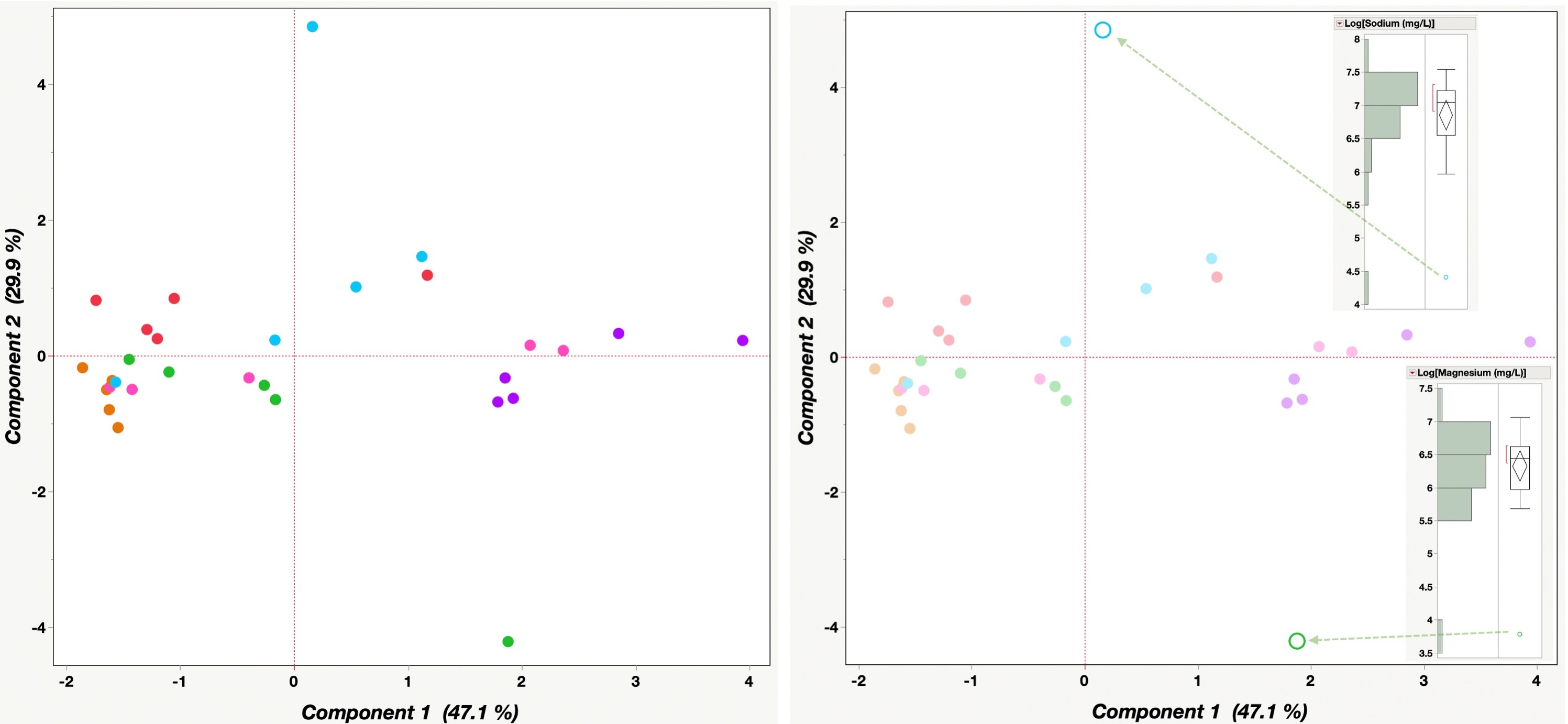 Principal component analysis PCA salinity with erroneous results