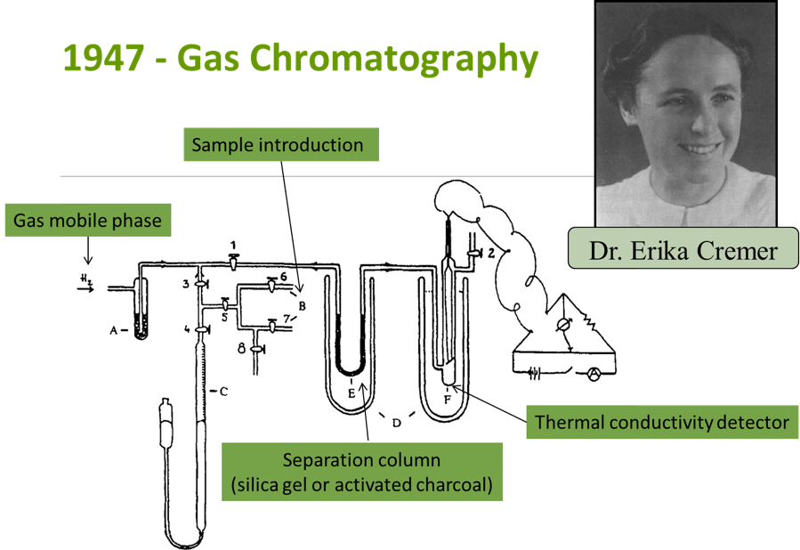 Figure 1: GC schematic without labels copied from Bobleter, O. (1996). Exhibition of the First Gas Chromatographic Work of Erika Cremer and Fritz Prior. Chromatographia, 43, 444-446. Picture copied from Bobleter, O. (1990). Professor Erika Cremer — A pioneer in gas chromatography. Chromatographia, 30(9), 471-476. doi:10.1007/BF02269790