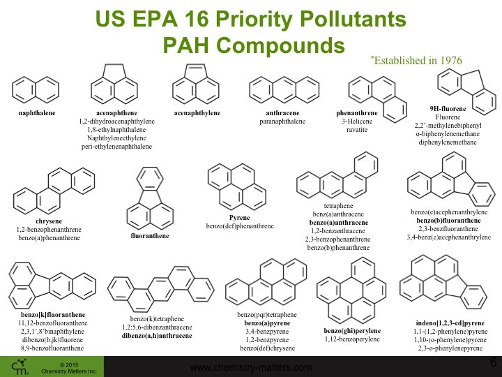 16_PAHs_EPA_Monitoring