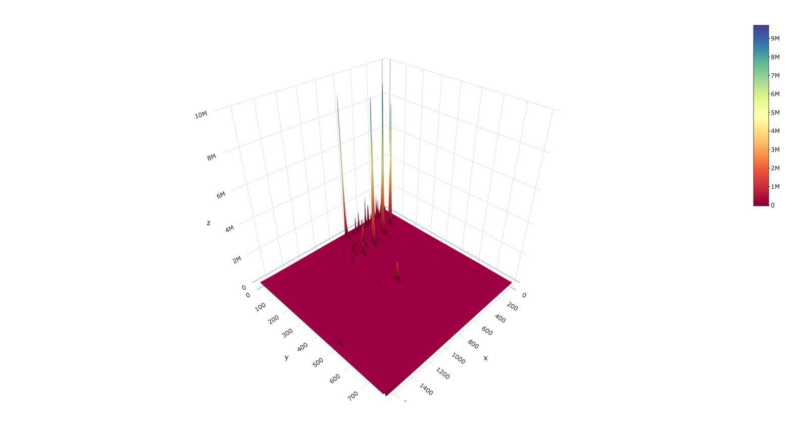 GCxGC 3D chromatogram plot