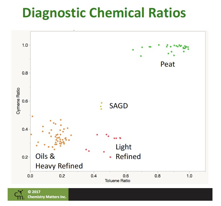 Diagnostic-Chemical-Ratios